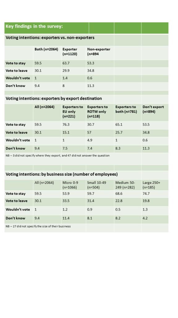 EU vote findings