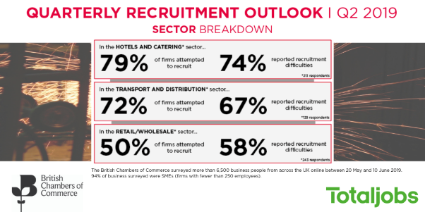 BCC/Totaljobs: Business appetite to recruit strong but recruitment difficulties can't be ignored