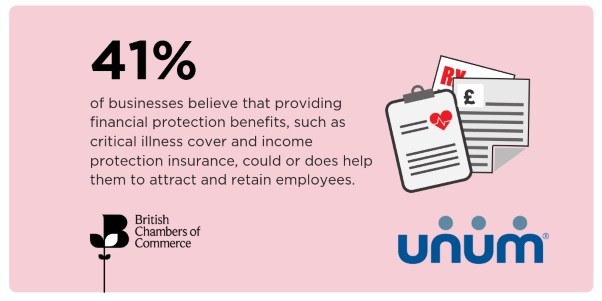 BCC and Unum: Employee wellbeing critical to business success as firms face staff absences due to ill health